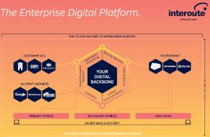 The enterprise digital platform
