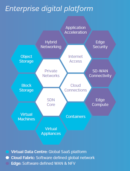 Enterprise Digital Platform