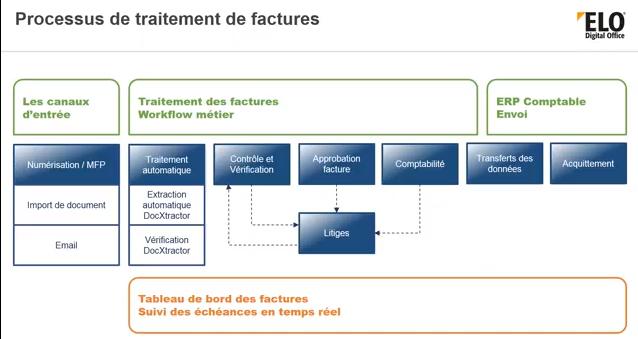 Schéma du processus de traitement des factures